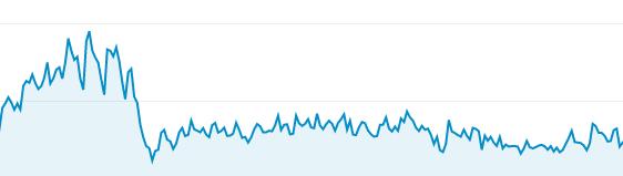 Spadek ruchu po aktualizacji Google