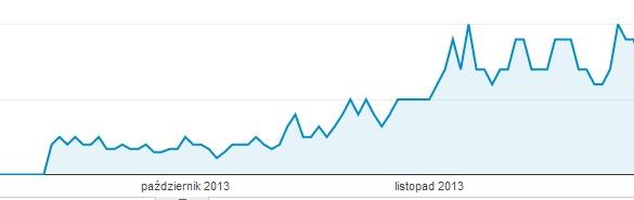 Czy blog firmowy wpływa na pozycjonowanie? Wykres