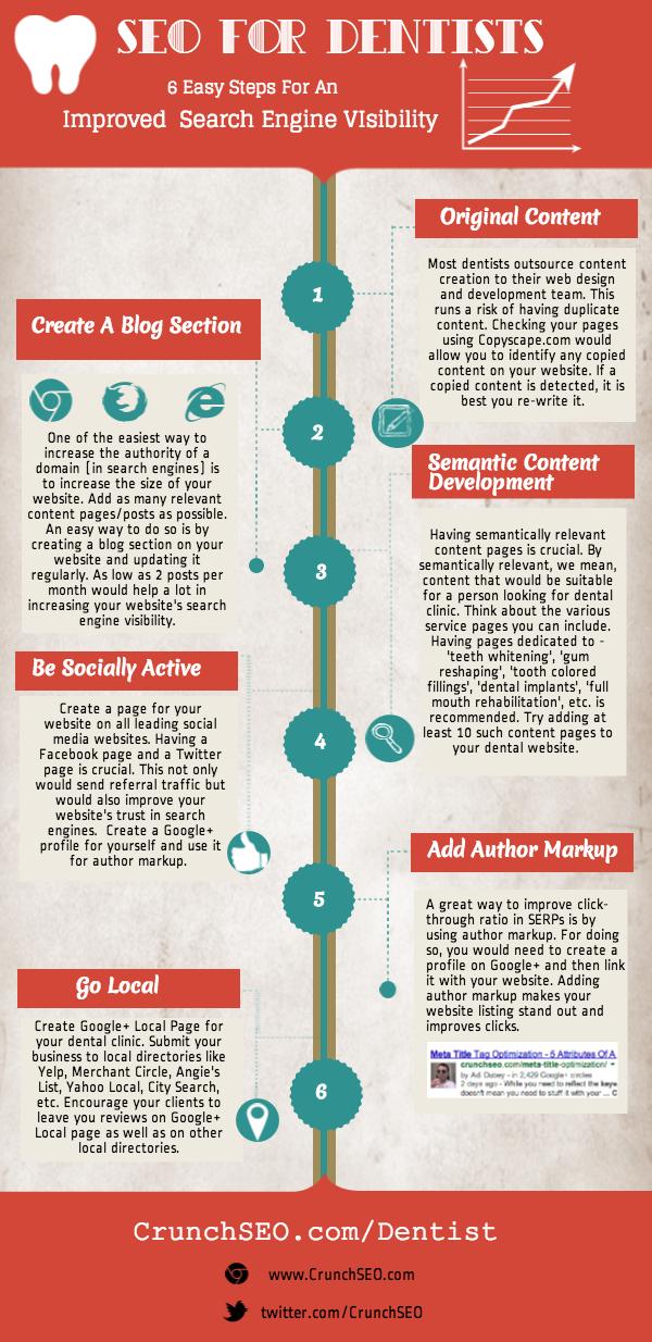 Infografika - 6 rad jak usprawnić seo na stronie dentysty